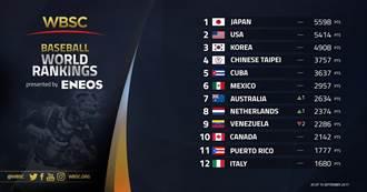 世界棒球排名最新公布 台灣維持第4名