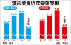 漢來美食超額認購207倍 凍結182億