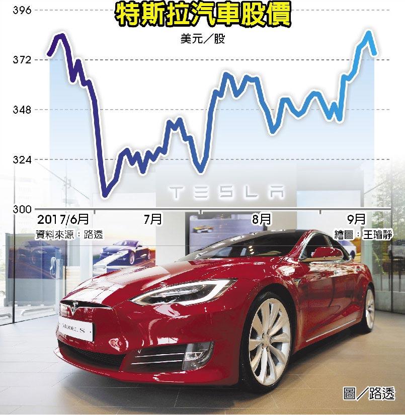 特斯拉汽車股價