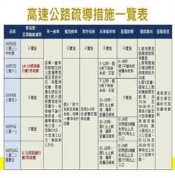 國道連假措施 網友:應制度化而非都要閣揆下令