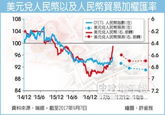 外匯探搜-人民幣貶勢受到抑制 未來或將轉跌