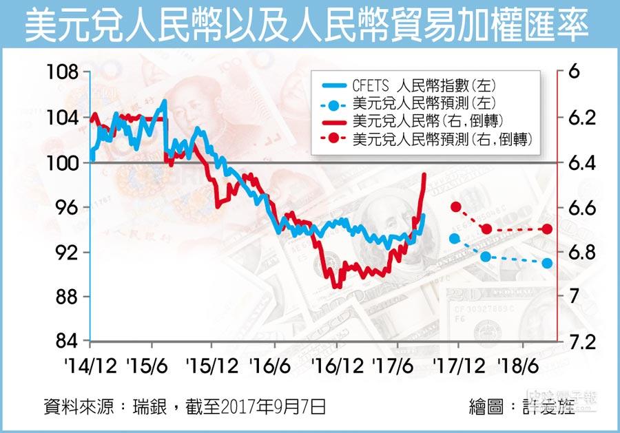 美元兌人民幣以及人民幣貿易加權匯率