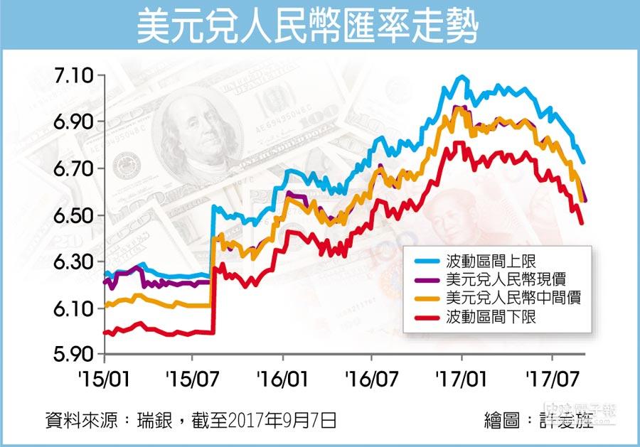 美元兌人民幣匯率走勢
