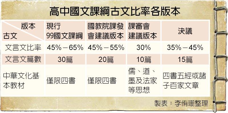 高中國文課綱古文比率各版本