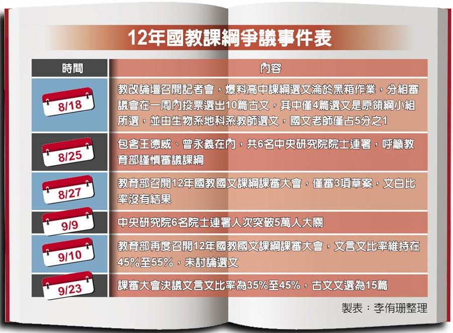 12年國教課綱爭議事件表