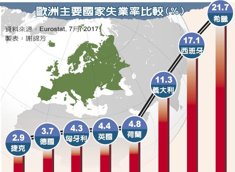 歐洲主要國家失業率比較