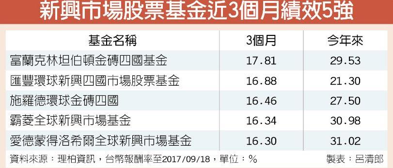 新興市場股票基金近3個月績效5強