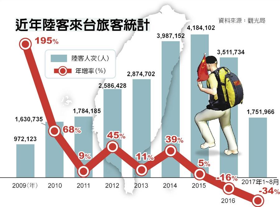 近年陸客來台旅客統計