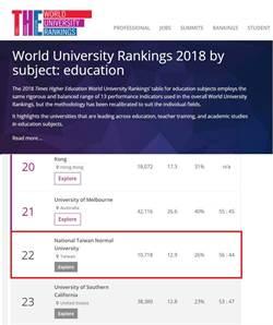 THE公布世界大學教育領域排名 台師大全球第22