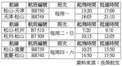 長榮與立榮航空10月底增飛天津、杭州、重慶