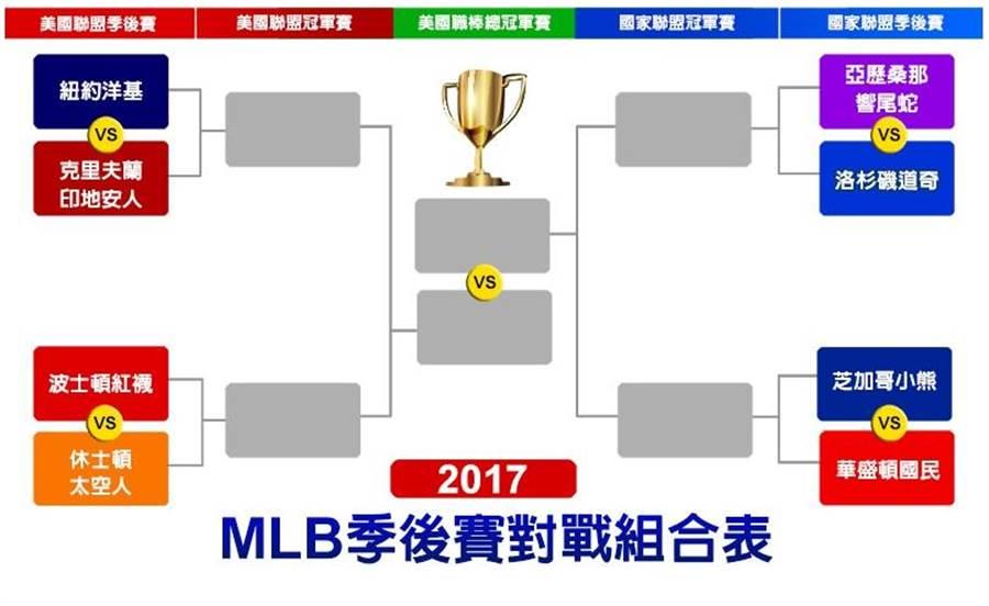 2017 MLB季後賽對戰組合表。(台灣運彩提供)