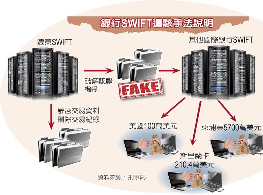 銀行SWIFT遭駭手法說明