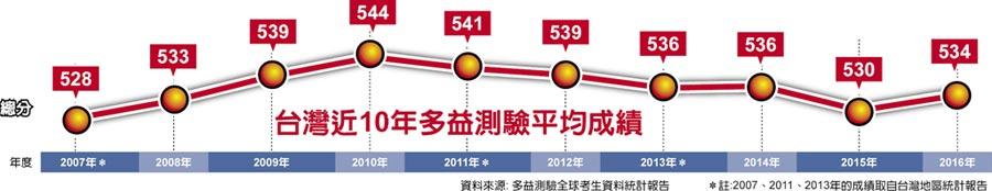 台灣近10年多益測驗平均成績