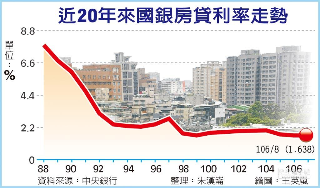 近20年來國銀房貸利率走勢