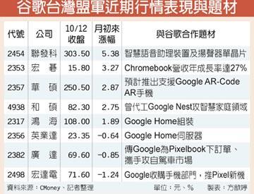 AI爭霸 谷歌台灣盟軍啖商機