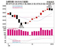 操盤心法-市場仍樂觀 後續留意貨幣政策風向
