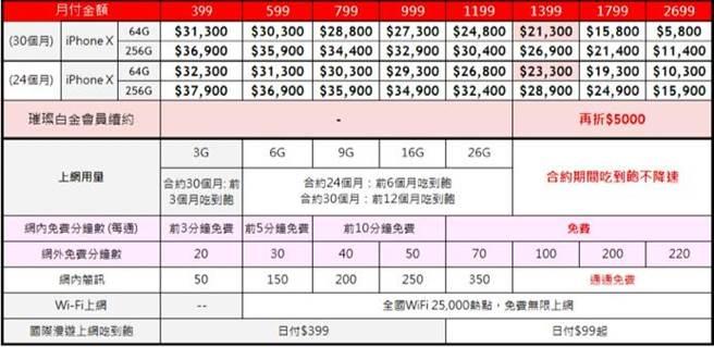 iPhone X遠傳綁約資費表。(表/遠傳提供)