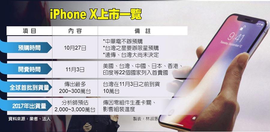 iPhone X上市一覽