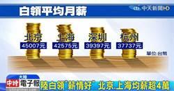 影》赴陸發展「薪」情好 北京.上海均薪逾4萬
