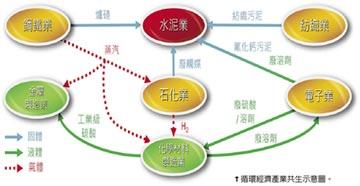產業合作共生 循環經濟向前走