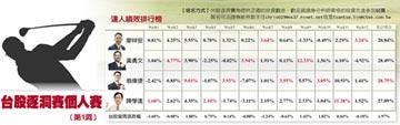 戰果揭曉 翁偉捷28.75%奪總冠軍