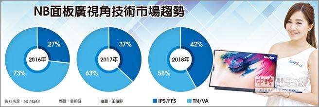 NB面板廣視角技術市場趨勢