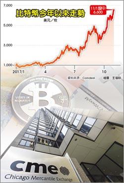 CME擬推期貨 比特幣飆破6,600美元