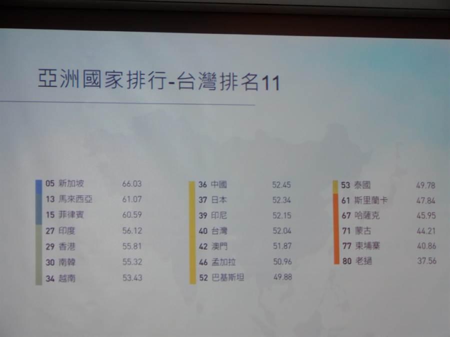 EF今天發表全球非英語母語國家的英文程度排名,在80個國家中,台灣排第40名。(林志成攝)
