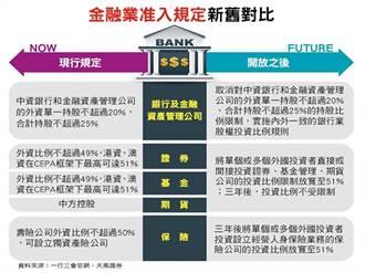 《先探投資週刊》中國搞開放 大開金融業水閘