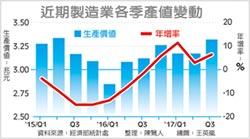 景氣有感回升了 Q3製造業產值 2年新高