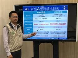 禽流感致死率達7成  台灣鄰國旅遊拉警報