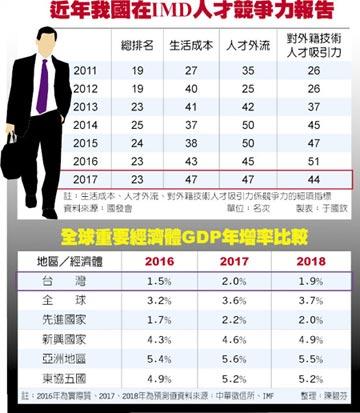 IMD:台灣人才有外流危機