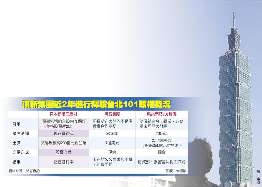 頂新集團近2年進行釋股台北101股權概況
