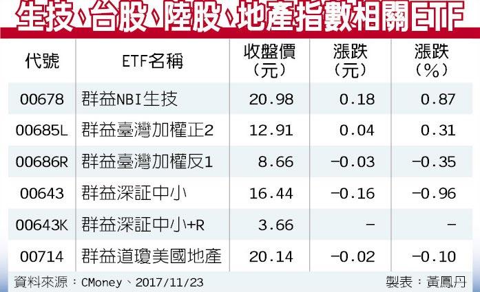 生技、台股、陸股、地產指數相關ETF