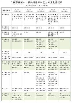法務部擬推一二審檢察官輪調制  「劍青檢改」彙整五方案