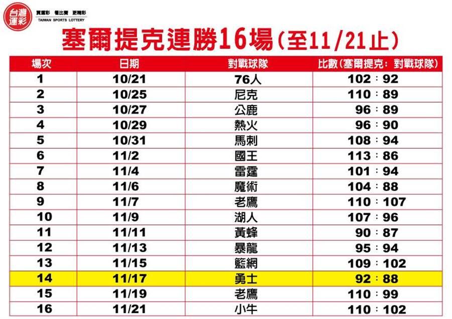 塞爾提克連勝16場(至11/21止)。(圖/台灣運彩提供)