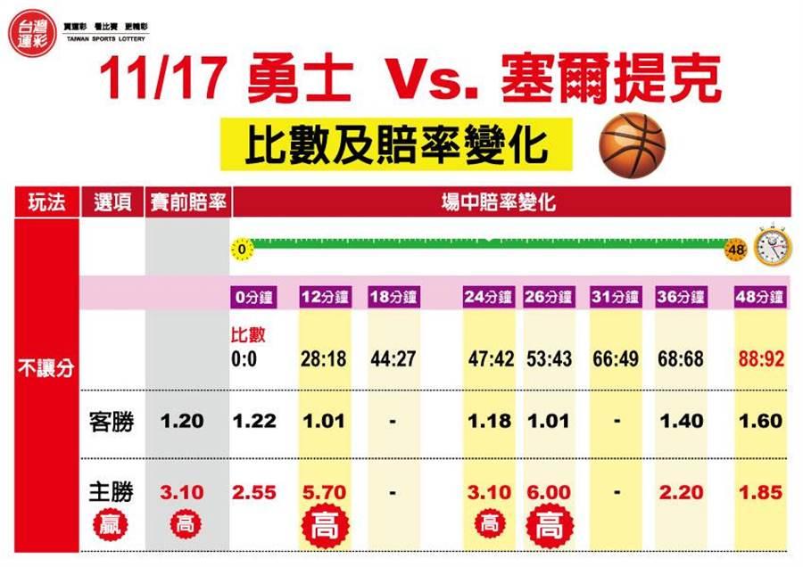 11/17勇士V.S.塞爾提克比數及賠率變化。(圖/台灣運彩提供)