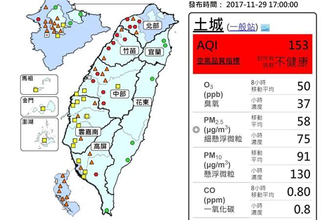 入夜後土城站空氣品質也轉成「紅害」,對所有族群不健康。(翻攝自環保署空氣品質監測網)