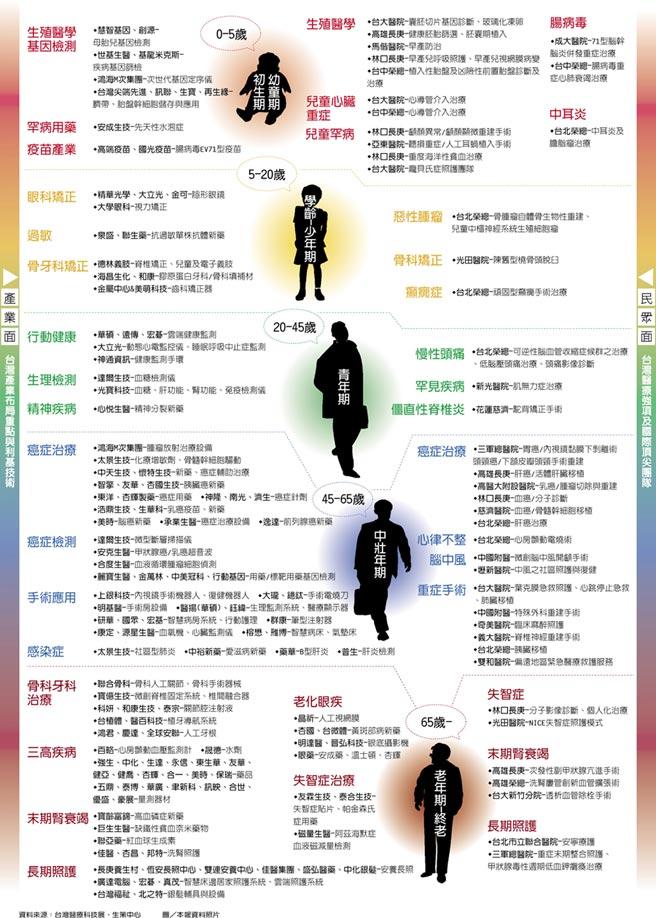 產業面/台灣產業布局重點與利基技術  民眾面/台灣醫療強項及國際頂尖團隊