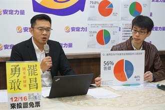罷昌案民調  56%不知黃國昌屬自己選區