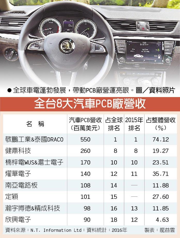 全台8大汽車PCB廠營收  ●全球車電蓬勃發展,帶動PCB廠營運亮眼。圖/資料照片