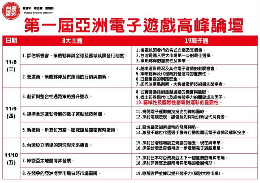 第一屆亞洲電子遊戲高峰論壇8大主題。(台灣運彩提供)
