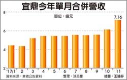 宜鼎11月營收7.16億 連3月登峰