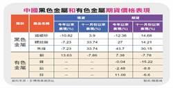 《先探投資週刊》中國黑色金屬價格大地震