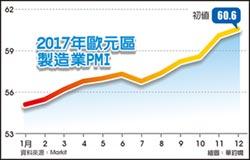 歐元區12月綜合PMI初值 7年新高
