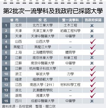 9所雙一流大學 獲教育部承認