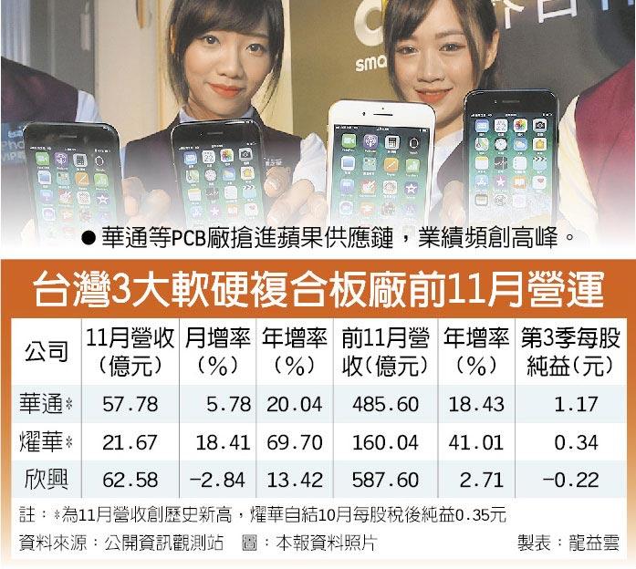 台灣3大軟硬複合板廠前11月營運  ●華通等PCB廠搶進蘋果供應鏈,業績頻創高峰。