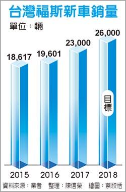台灣進口車商 福斯躍居第3