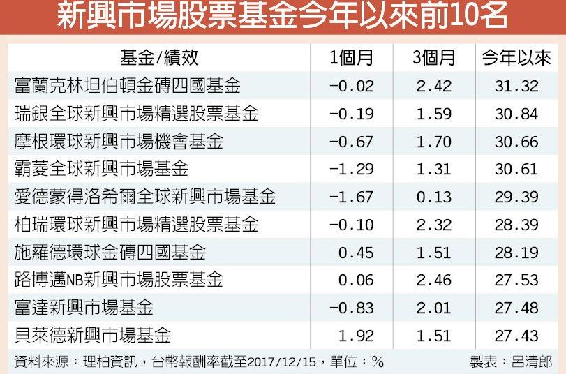 新興市場股票基金今年以來前10名