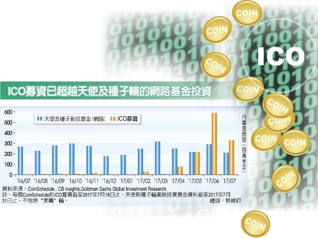 ICO募資已超越天使及種子輪的網路基金投資